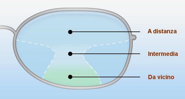 d7287951f2a03 Le lenti progressive sono utilizzate negli occhiali più avanzati. Esse  forniscono senza soluzione di continuità una gamme di focali vicine e  lontane in una ...