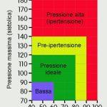 Qual è la pressione normale?