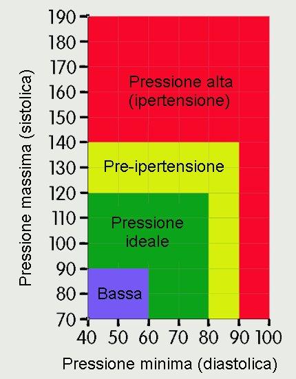 pressione bassa rischio infarto