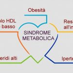Sindrome metabolica e rischio di cancro