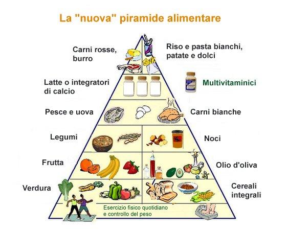 Piramide alimentare nuova e vecchia for Disegni base della cabina