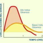 Indice glicemico per non ingrassare
