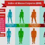 Come sapere se si è obesi o sovrappeso